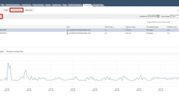 PernixData FVP - Performance by Device